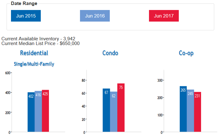 Queens real estate market July 2017