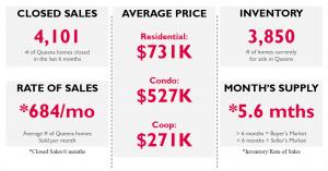 Queens_Real_Estate_Market_Report