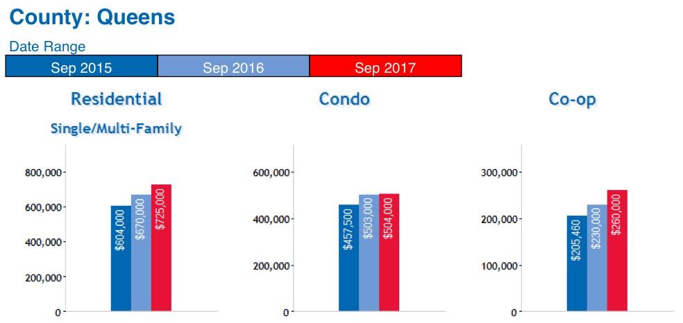 Queens Real Estate Market Report October 2017