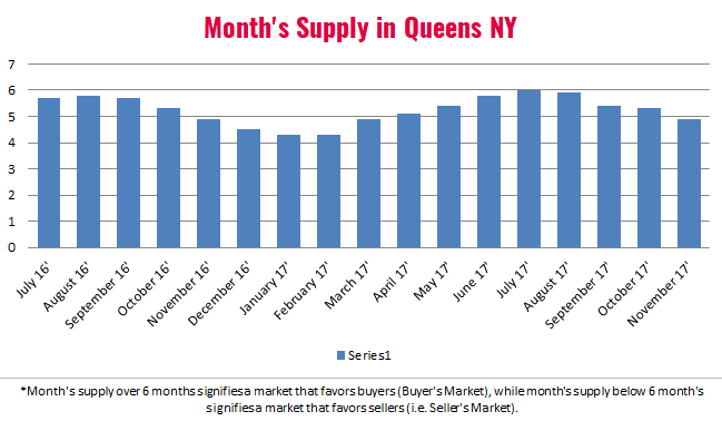 Queens Real Estate Market Report November 2017