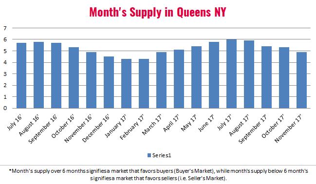 Queens Real Estate Market Report November 2017