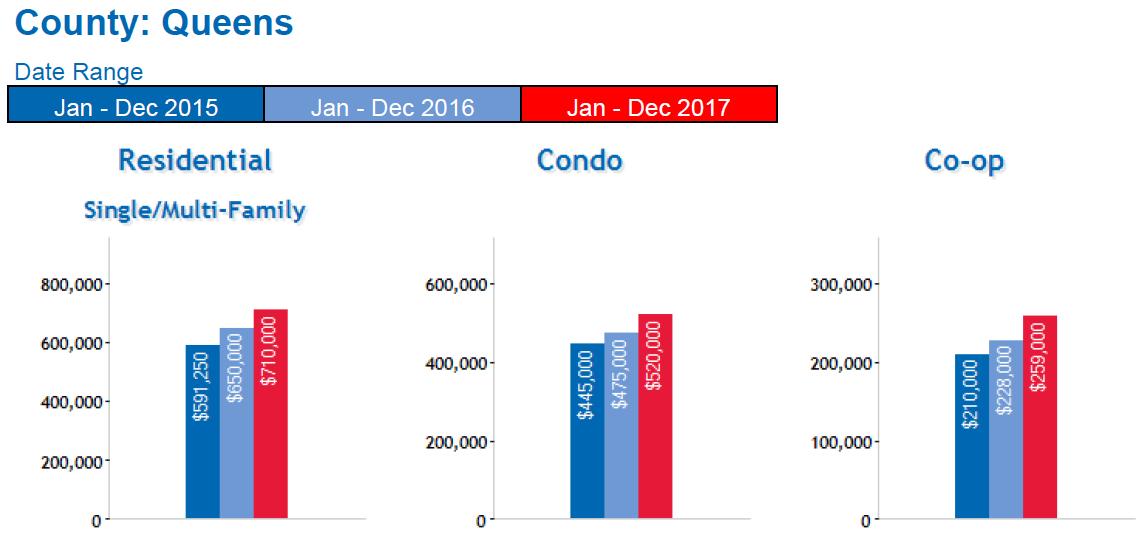 Queens real estate market 2018 forecast - Median Price