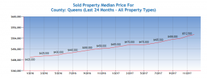 Queens Real Estate Market 2018 Forecast