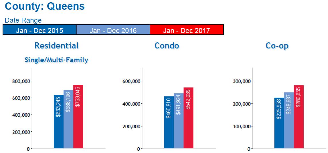 Queens real estate market 2018 forecast - Average Price