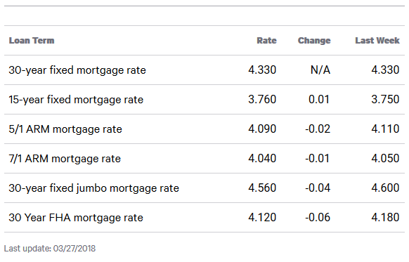 Queens Interest Rates