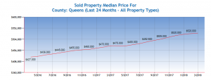 Queens Real Estate Market Report April 2018