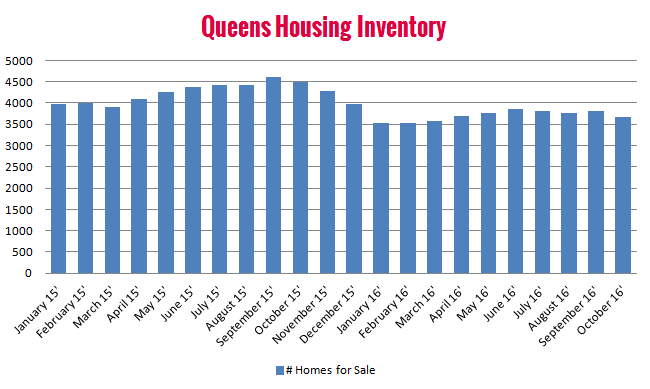 queens_ny_housing_inventory