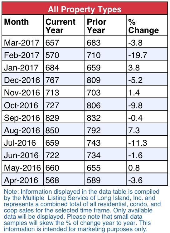 Queens Real Estate Market Report April 2017