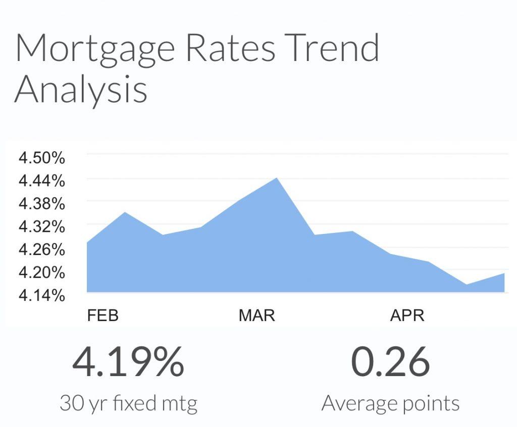 Queens NY Interest Rates