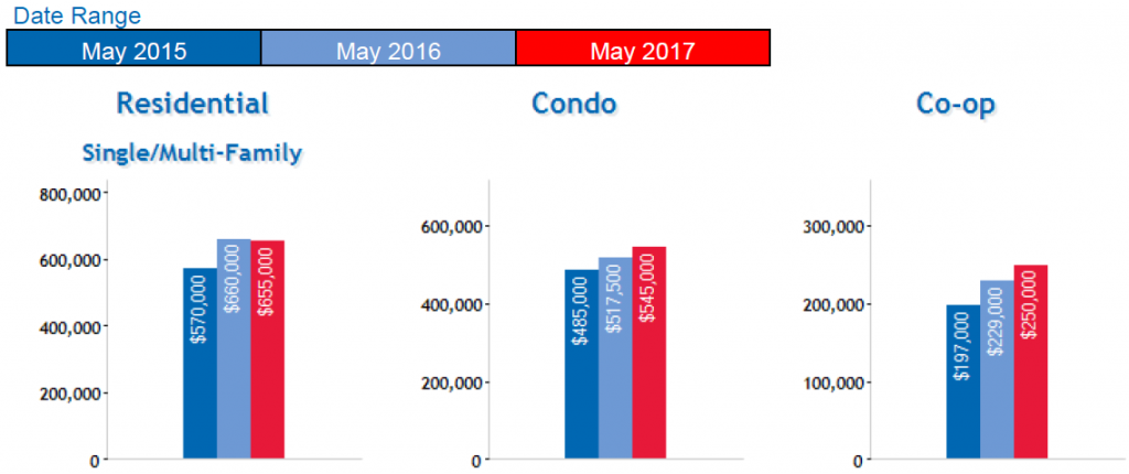 Queens real estate market june 2017