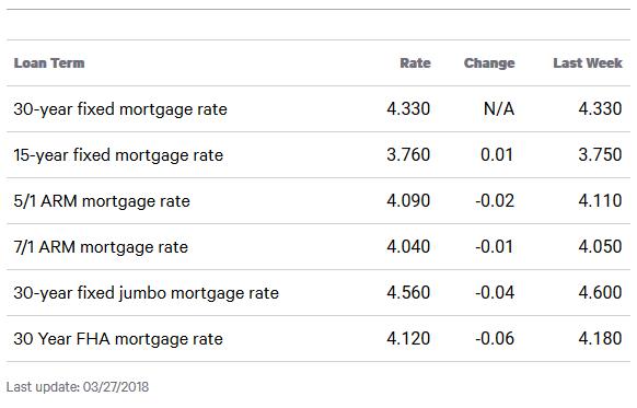 Queens Interest Rates