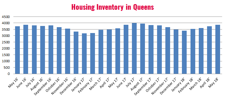 Queens_Housing_Inventory