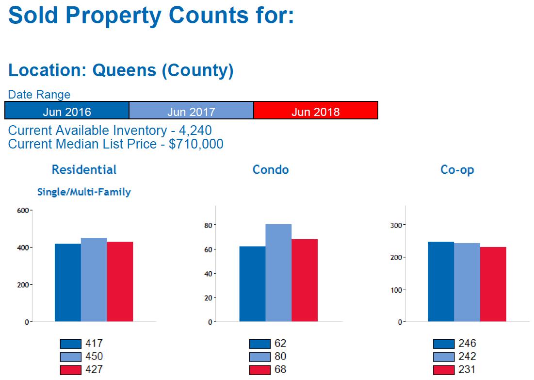 Queens Real Estate Market Report JULY 2018