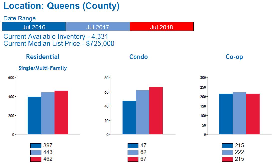 Queens_Real_Estate_Market_Report_Home_Sales