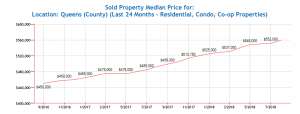 Queens_Home_Price_Trends