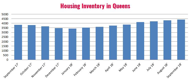 Queens_Housing_Inventory