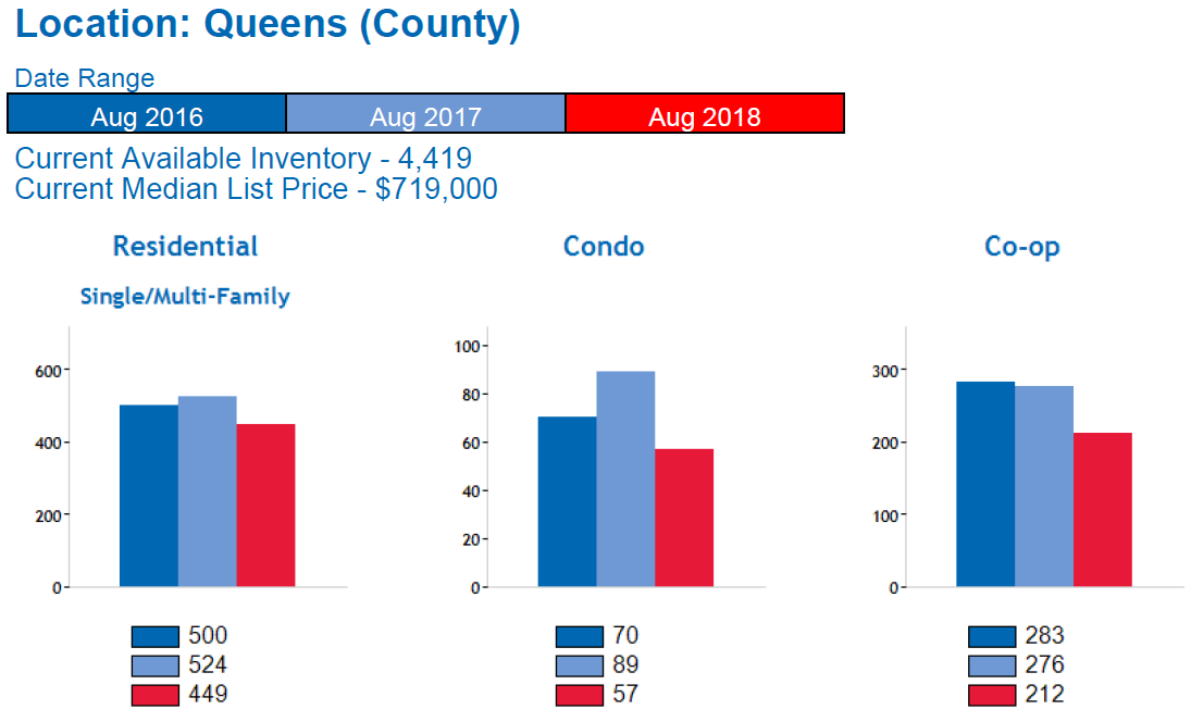Queens_Real_Estate_Market_Report_Average_Home_Price