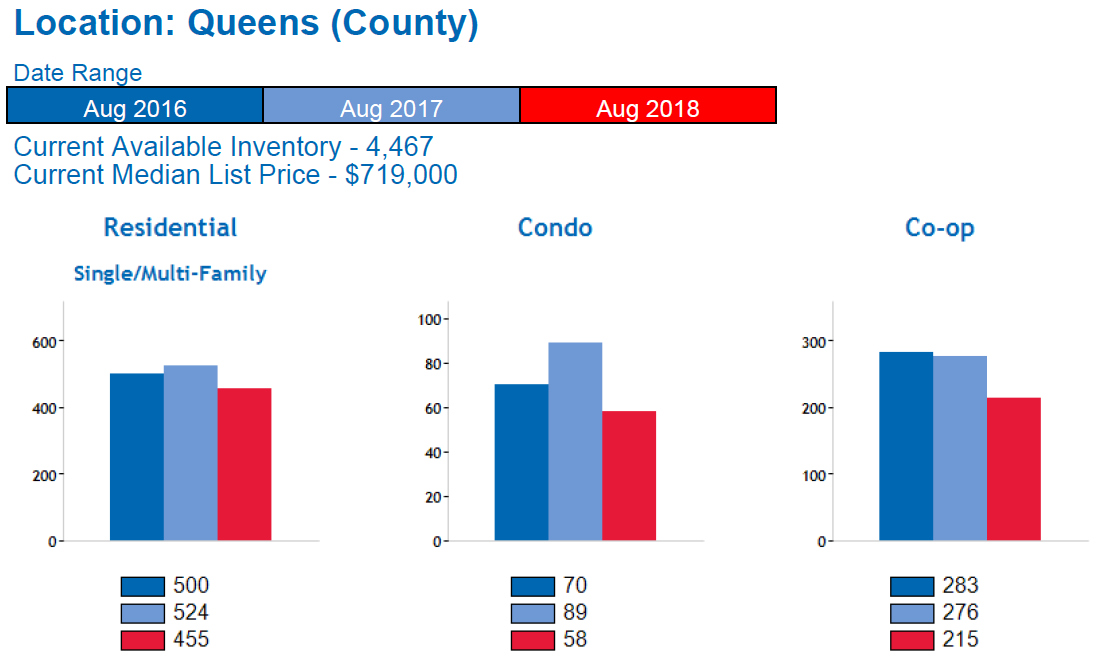 Queens_Real_Estate_Market_Report_Home_Sales
