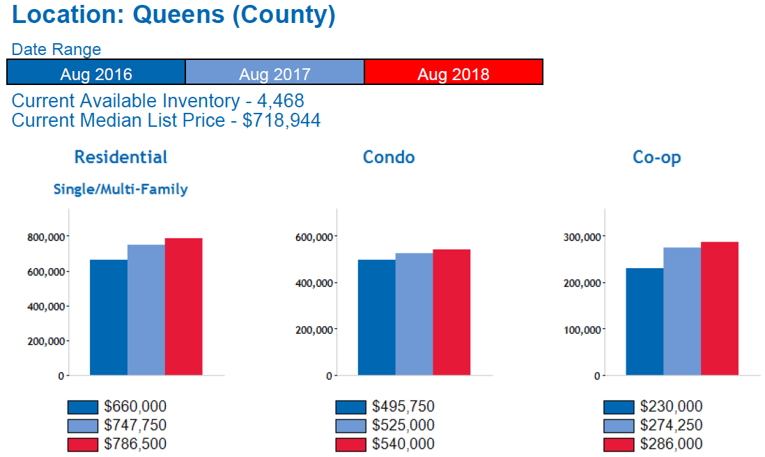 Queens_Real_Estate_Market_Report_Median_Home_Price