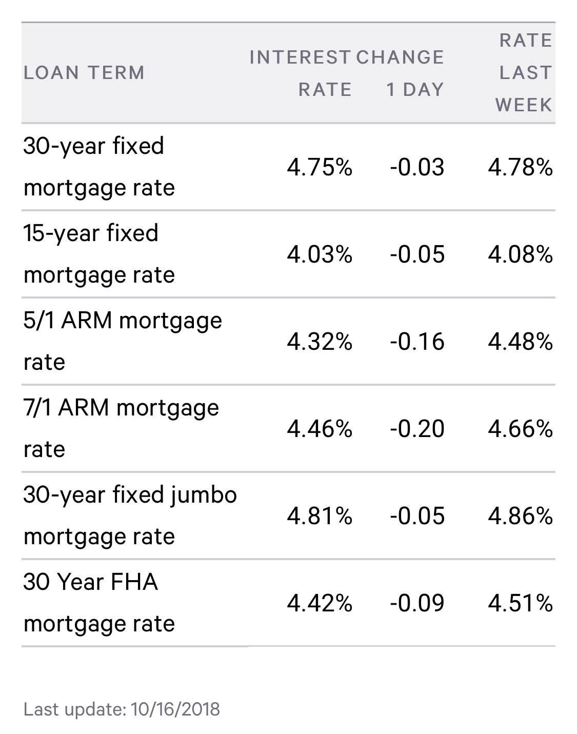 Interest Rates Queens NY