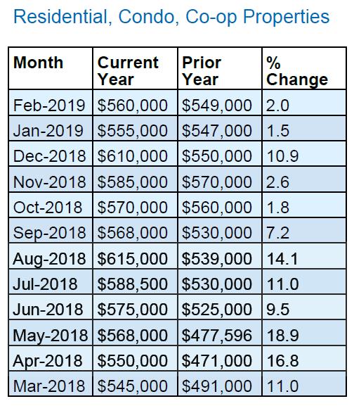 Queens_Real_Estate_Market_Report_Median_Home_Price_1