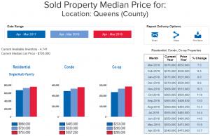 Queens real estate market report April 2019