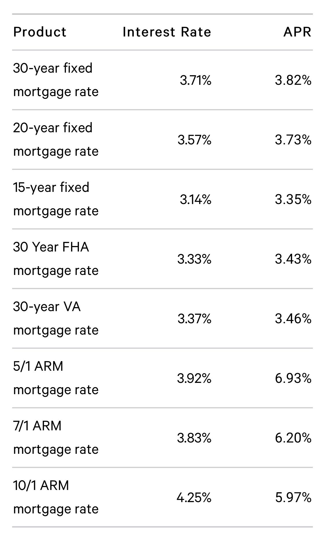 Queens Real Estate Market Report AUGUST 2019 - Interest Rates