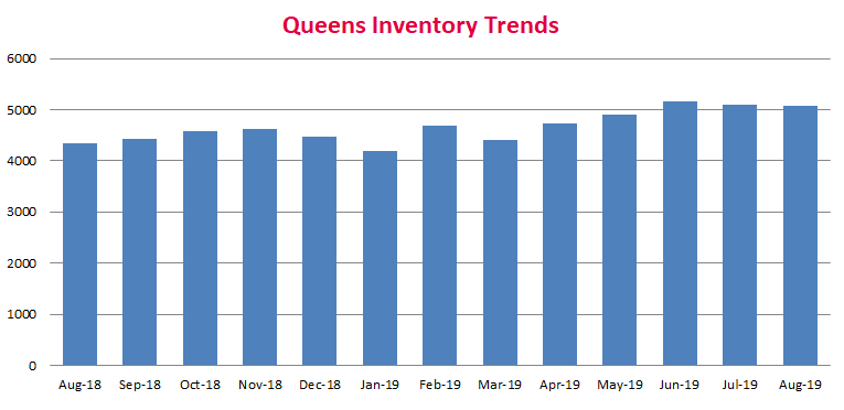 Queens Real Estate Market Report AUGUST 2019 - Inventory