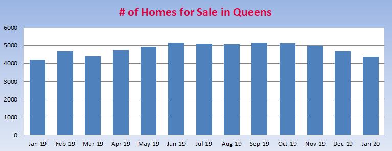 Queens_Housing_Inventory_JAN_2020