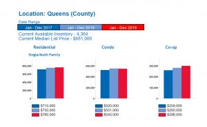 Queens Real Estate Market Report 2020