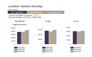 Queens Real Estate Market Report_Q3 2021